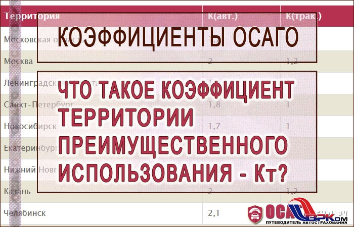 koefficient-territorii-kt